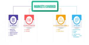 Global Teeth Whitening Market Segments 2025