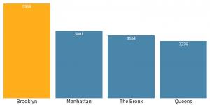 medical malpractice cases in New York, by county