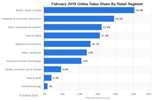 Chart showing the portion of online vs offline sales by segment including mattress sales and furniture deals
