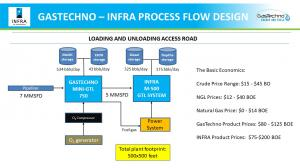 GasTechno - INFRA Integrated GTL System