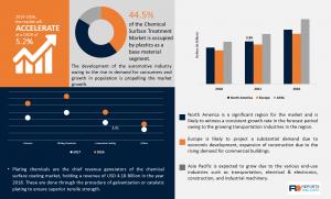 Chemical Surface Treatment Market