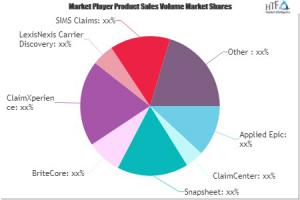 Insurance Claims Software Market Analysis