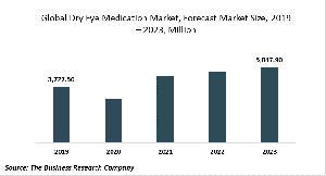 Dry Eye Medication Market