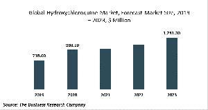 Hydroxychloroquine Market Report