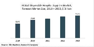 Disposable Hospital Supplies Market Report 2020-30: COVID 19 Implications And Growth