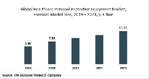 Healthcare Personal Protective Equipment Market Global Report 2020-30