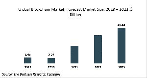Blockchain Market Report