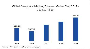 Aerospace Market Report 2020-30: Covid 19 Impact And Recovery