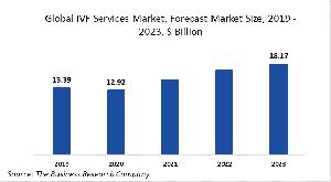 IVF Services Market Report 2020-30: COVID 19 Growth And Change