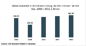 Automobile Rental And Leasing Market - By Type (Passenger Car Rental , Passenger Car Leasing, Truck, Utility Trailer, And Recreational Vehicle Rental And Leasing), By Type Of Mode (Offline, Online), By Type Of Lease (Open, Close), By End User (Individual,