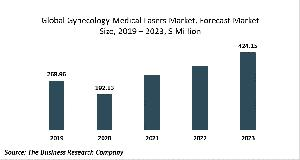 Gynecology Medical Lasers Global Market Report 2020-30:Covid 19 Growth And Change