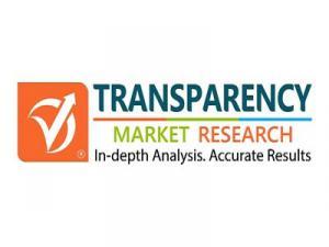 Industrial Radiography Equipment Market