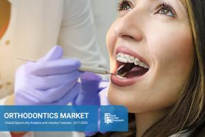 Orthodontics Market