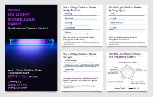 UV Light Stabilizers Market