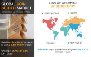 Coin Sorter Market