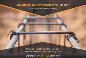 Advanced High- Strength Steel Market