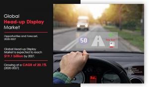 Head-Up Display (Hud) Market