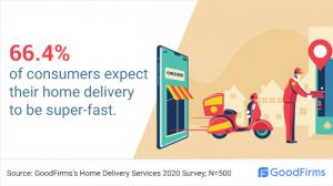 consumers_expect_speedy_delivery
