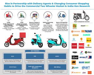 India Commercial Two Wheeler Market Info