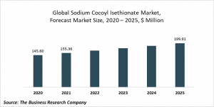Sodium Cocoyl Isethionate Market Report 2021: COVID-19 Growth And Change
