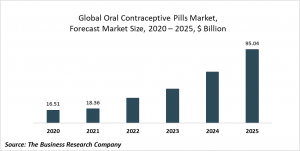 Oral Contraceptive Pills Market Report 2021: COVID-19 Growth And Change