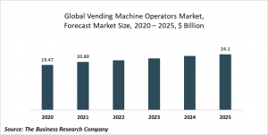 Vending Machine Operators Market Report 2021: COVID 19 Impact And Recovery To 2030