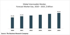 Intermodals Market Report 2021: COVID 19 Impact And Recovery To 2030