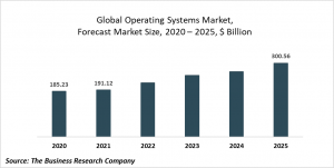 Operating Systems Market Report 2021: COVID 19 Impact And Recovery To 2030