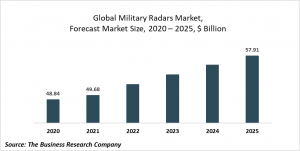 Military Radars Global Market Report 2021: COVID 19 Impact And Recovery To 2030