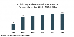 Integrated Geophysical Services  Market Report 2021: COVID 19 Impact And Recovery To 2030