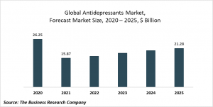 Antidepressants Market Report 2021: COVID-19 Implications And Growth To 2030