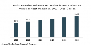 Animal Growth Promoters And Performance Enhancers Market Report 2021: COVID-19 Growth And Change To 2030