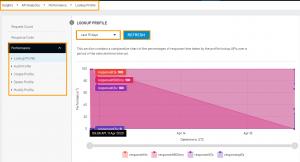 Authentication API Analytics