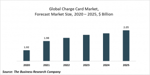 Charge Card Market Report 2021: COVID-19 Impact And Recovery To 2030