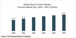 Water Purifiers Market Report 2021: COVID-19 Growth And Change To 2030