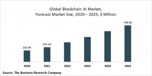 Blockchain AI Global Market Report 2020-30: COVID-19 Growth And Change