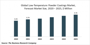 Low Temperature Powder Coatings Market Report 2020-30: COVID-19 Growth And Change