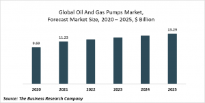 Oil And Gas Pumps Market Report 2020-30: COVID-19 Growth And Change