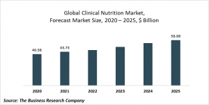 Clinical Nutrition Market Report 2021: COVID-19 Growth And Change To 2030