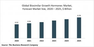 Biosimilar Growth Hormones Market Report 2021: COVID-19 Growth And Change To 2030