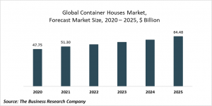 Container Houses Market Report 2021: COVID-19 Growth And Change To 2030