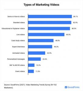 Types of Marketing Videos_GoodFirms
