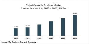 Cannabis Products Market Report 2021: COVID-19 Growth And Change To 2030