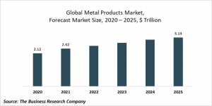 Metal Products Global Market Report 2021: COVID-19 Impact And Recovery To 2030