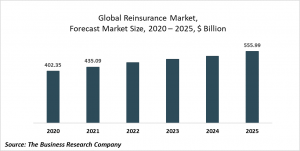 Reinsurance Global Market Report 2021: COVID-19 Impact And Recovery To 2030