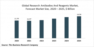 Research Antibodies And Reagents Market Report 2021: COVID-19 Growth And Change To 2030