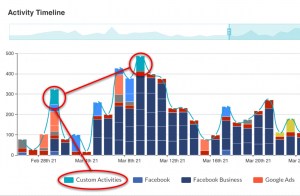 On and Offline activities in one view