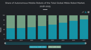 Share of Autonomous Mobile Robots of the Total Global Mobile Robot Market, 2018-2025