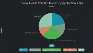 Global Mobile Robotics Market, by Application, 2020