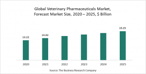 Veterinary Pharmaceuticals Market Opportunities And Strategies – Forecast To 2030